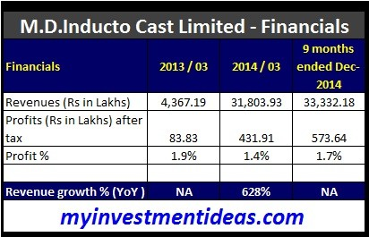 M.D.Inducto Cast IPO-Financials