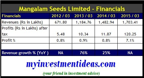 Mangalam Seeds Ltd IPO-Financials