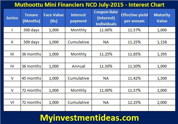 Muthoothu Mini Financiers NCD July-August-2015-Interest chart