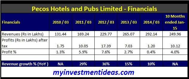 Pecos Hotels and Pubs Ltd IPO-Financials