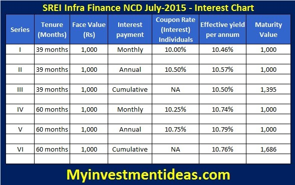 SREI Infra Finance Secured NCD-July-2015-Interest Chart