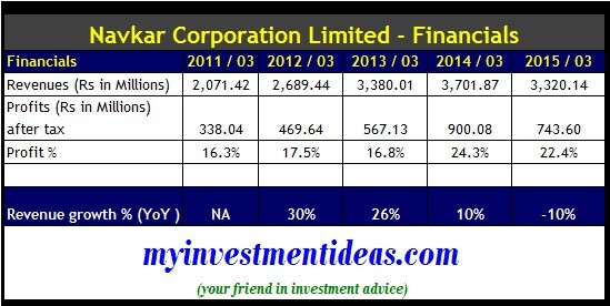 Navkar Corporation Ltd IPO-Financials