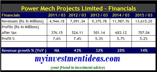 Power Mech Projects IPO-Financials