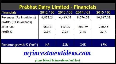 Prabhat Dairy Ltd IPO-Financials