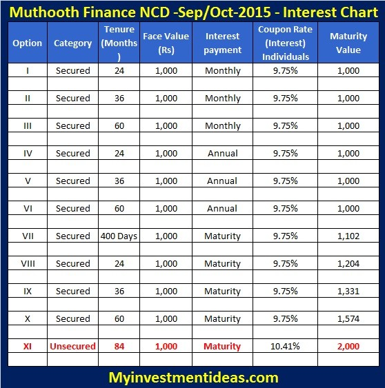Muthoot Finance NCD-Sep,Oct-2015-Interest Chart