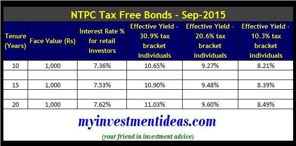 NTPC Tax Free Bonds-Sep-2015-Interest Chart