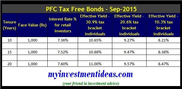 PFC Tax Free Bonds-Sep-Oct-2015-Interest Chart