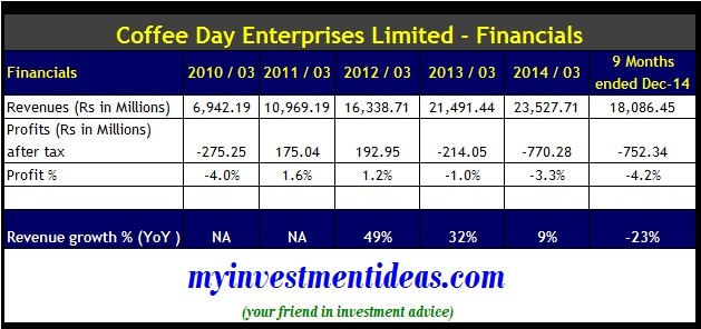Coffee Day Enterprises IPO-Financials