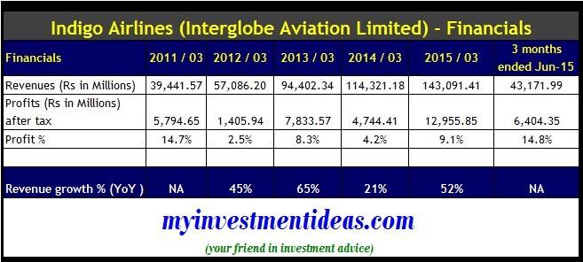 Indigo Airlines IPO - Financials
