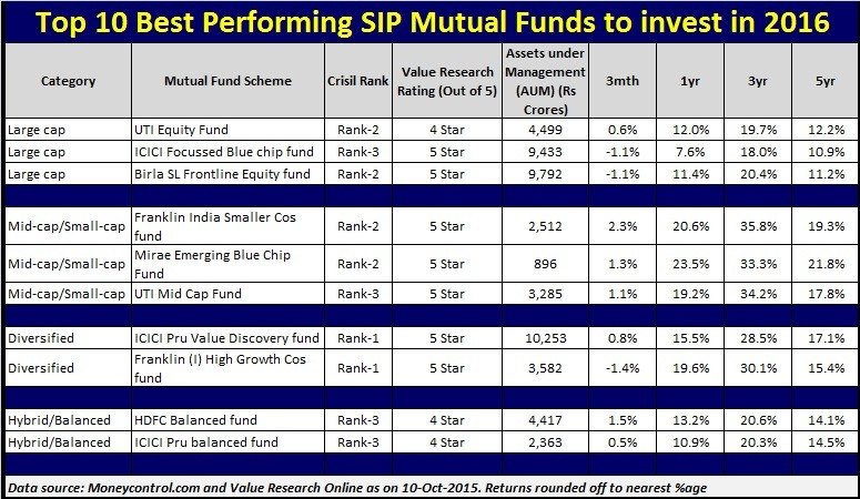 List of Top 10 Best Performing SIP Mutual Funds to invest in 2016