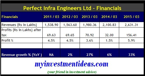 Perfect Infra Engineers IPO - Financials