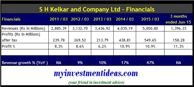 S H Kelkar & Company IPO - Financials