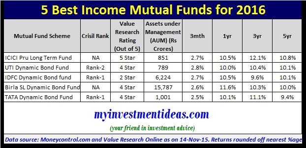 Stock options mutual fund