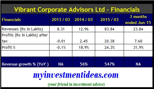 Navigant Corporate Advisors IPO - Financials