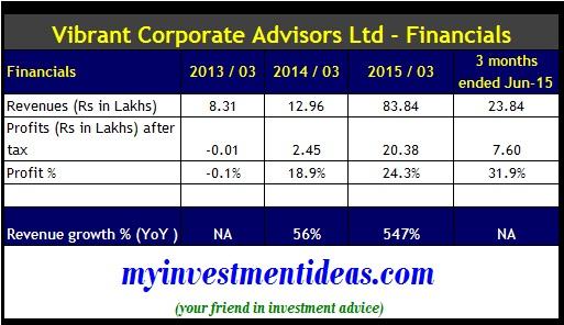 Navigant Corporate Advisors IPO - Financials