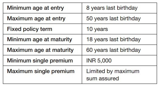 Reliance Life Guaranteed Maturity Insurance Plan – Eligibility