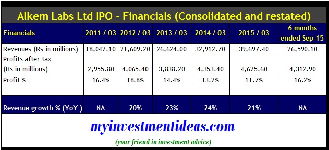 Alkem Labs IPO - Company financials