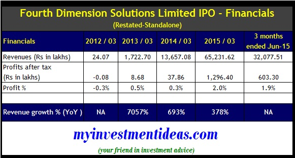 Fourth Dimension IPO - Financials