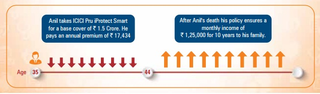 ICICI Pru iProtect Smart - Illustration-2