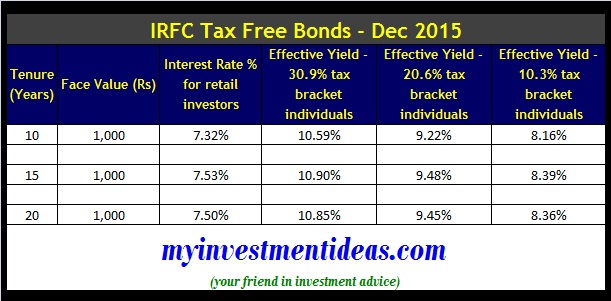 IRFC Tax Free Bonds 2015 - ‌Interest Chart