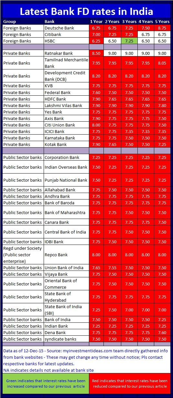 Latest Bank FD interest rates-Dec-2015