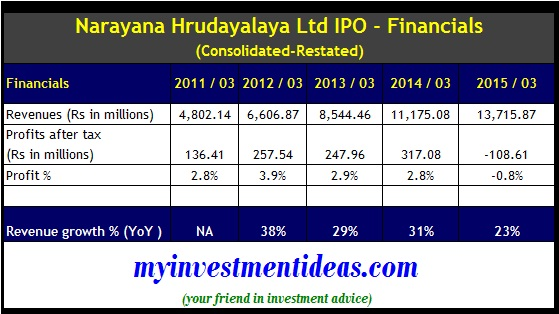 Narayana Hrudalaya IPO - Consolidated Financials