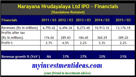 Narayana Hrudalaya IPO - Standalone Financials