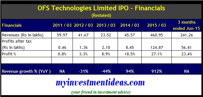 OFS Technologies IPO Financials