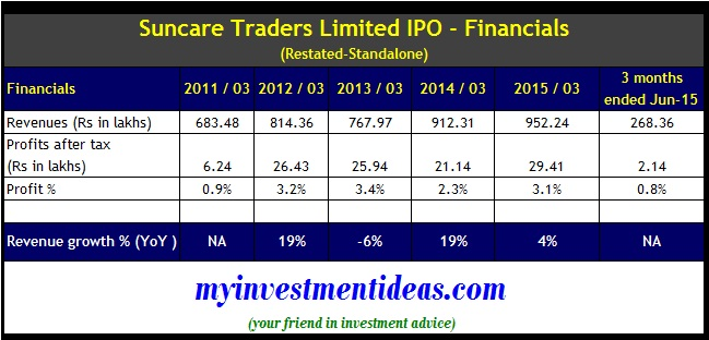 Suncare Traders IPO - Financials