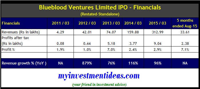 Blueblood Ventures IPO Financials - Should you invest