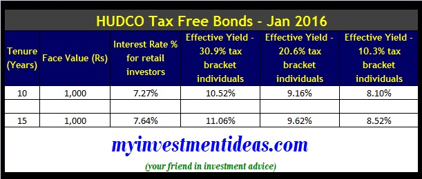 HUDCO Tax Free Bonds Jan-2016-Interest Rates