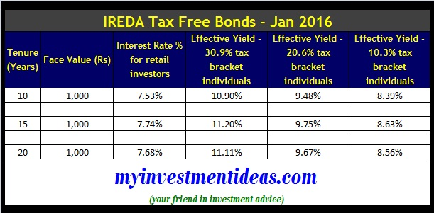IREDA Tax Free Bonds Jan 2016 - Interest Rates
