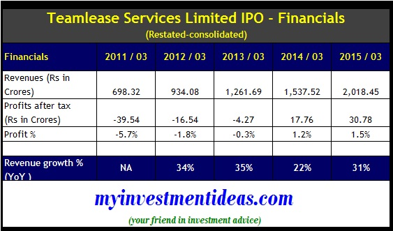 TeamLease Services IPO - Financials