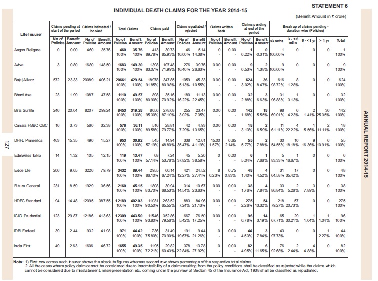 claim settlement ratio 2014-15-list-1