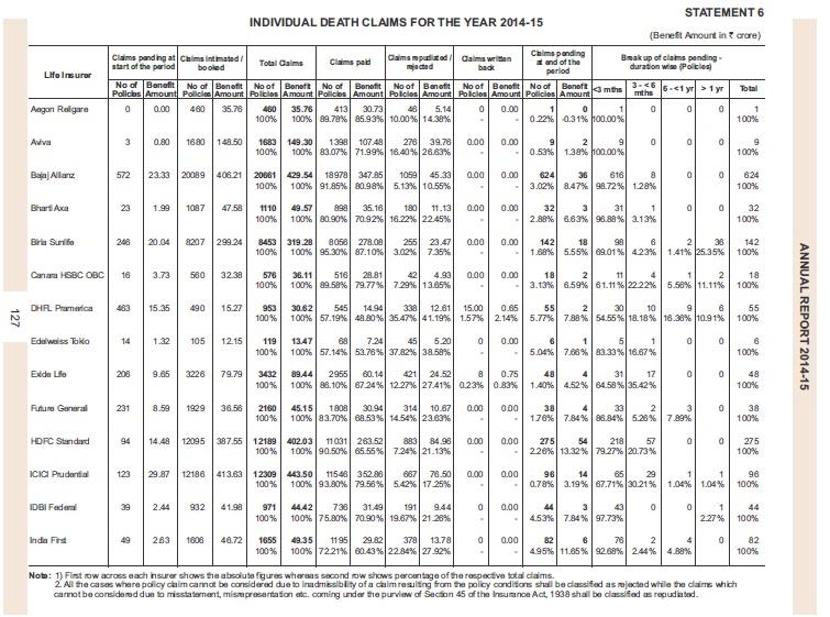 claim settlement ratio 2014-15-list-1
