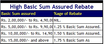 high basic sum assured rebate - LIC Jeevan Labh