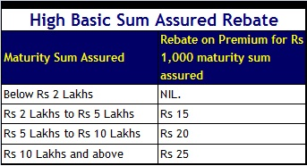 high basic sum assured rebate - LIC jeevan shrikar