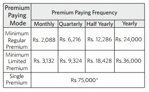 minimum premium payable indialife first guaranteed retirement plan