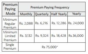 minimum premium payable indialife first guaranteed retirement plan