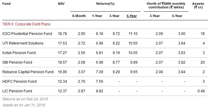 Best and worst NPS funds-Tier-I-Corporate Debt Plans