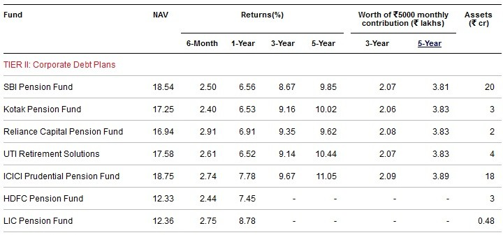 Best and worst NPS funds-Tier-II-Corporate Debt Plans
