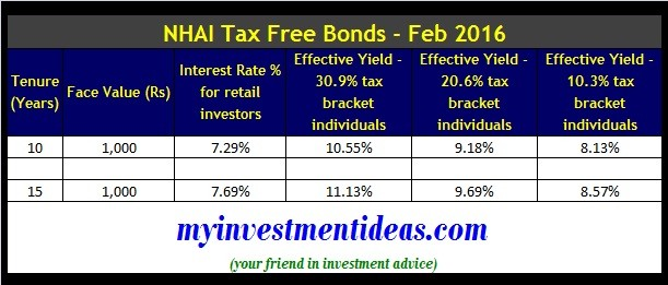 NHAI Tax Free Bonds Feb 2016-Interest Rates