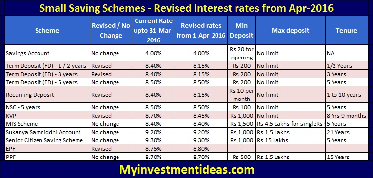 Small saving schemes - Revised interest rates - April-2016 (FY2016-2017)