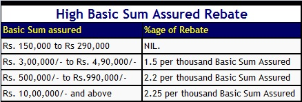 lic jeevan pragati-high basic sum assured