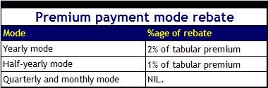 lic jeevan pragati-premium payment mode rebate'