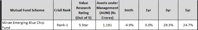 mirae emerging - top 5 midcap-small cap funds-2016