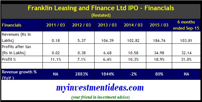 Franklin Leasing and Finance IPO - Financials