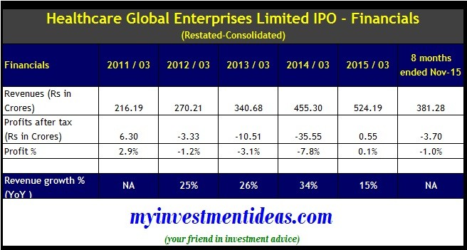 Healthcare Global IPO - Financials