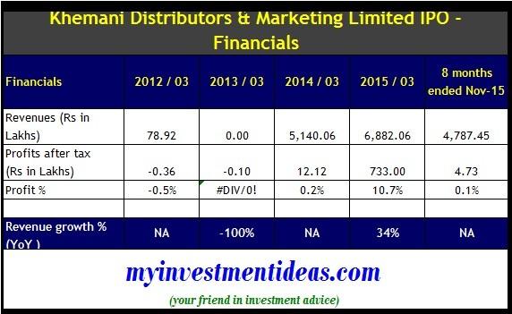 Khemani Distributors and Marketing IPO - Financials