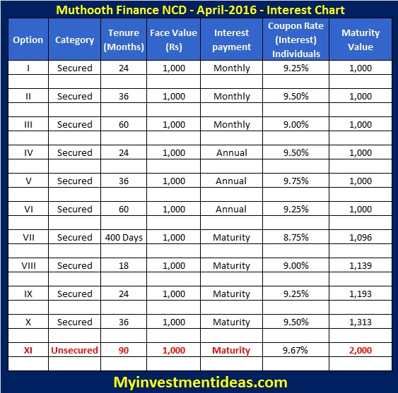 Muthoot Finance NCD-Mar-Apr-2016-Interest chart